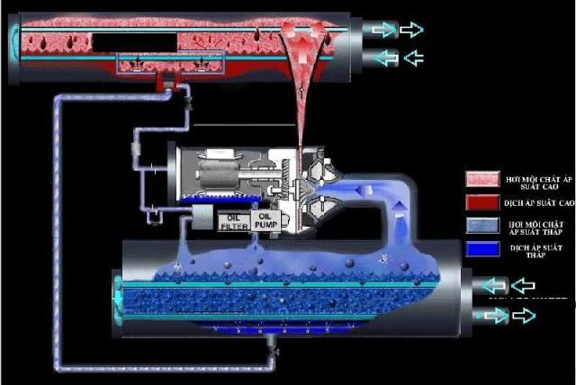 hệ thông làm lạnh nước